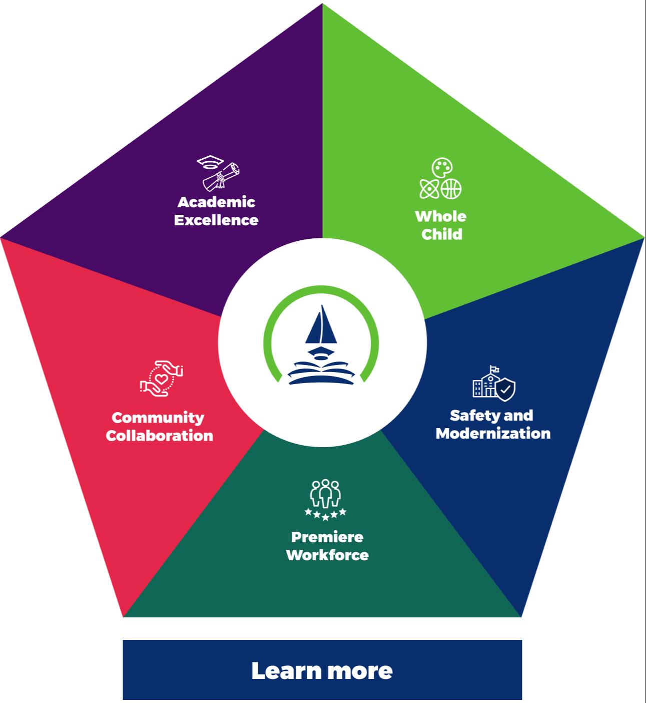 5 areas of focus