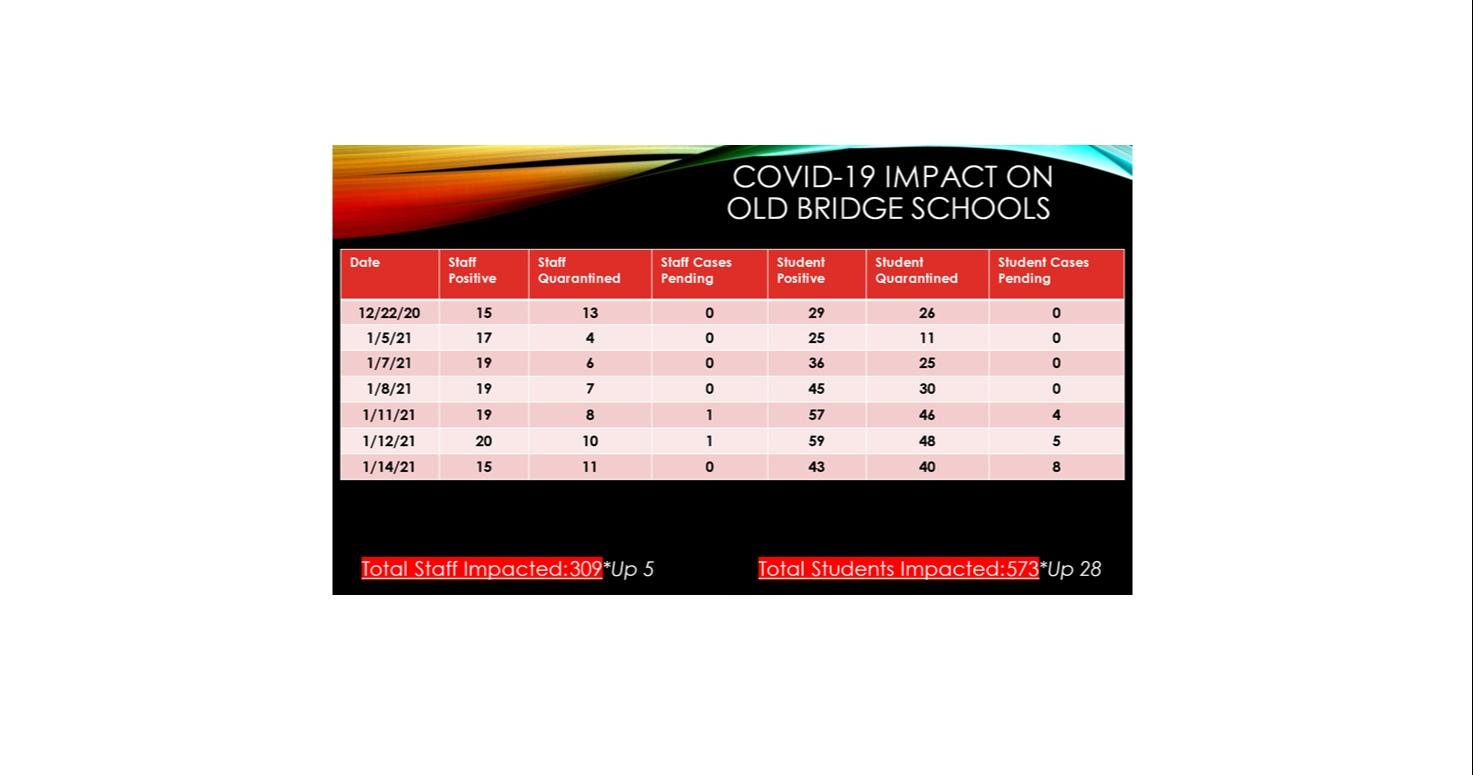 COVID-19 IMPACT ON OB SCHOOLS