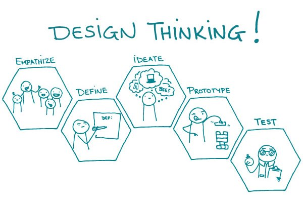 design thinking 33