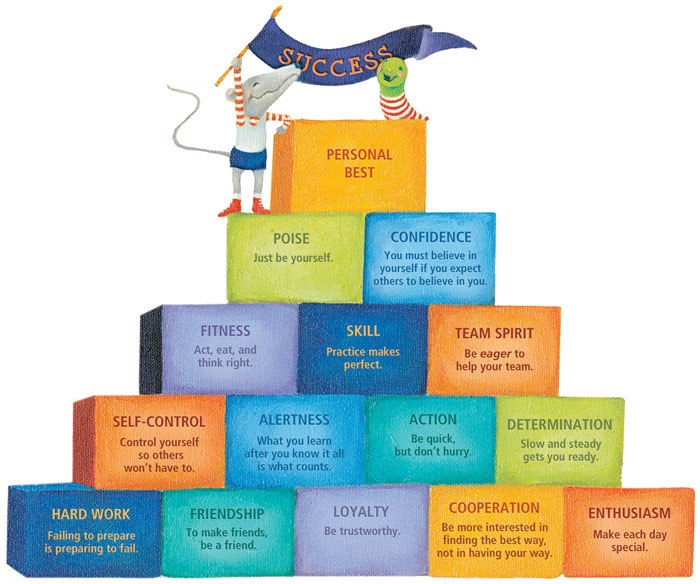 A drawing of a pyramid leading to school