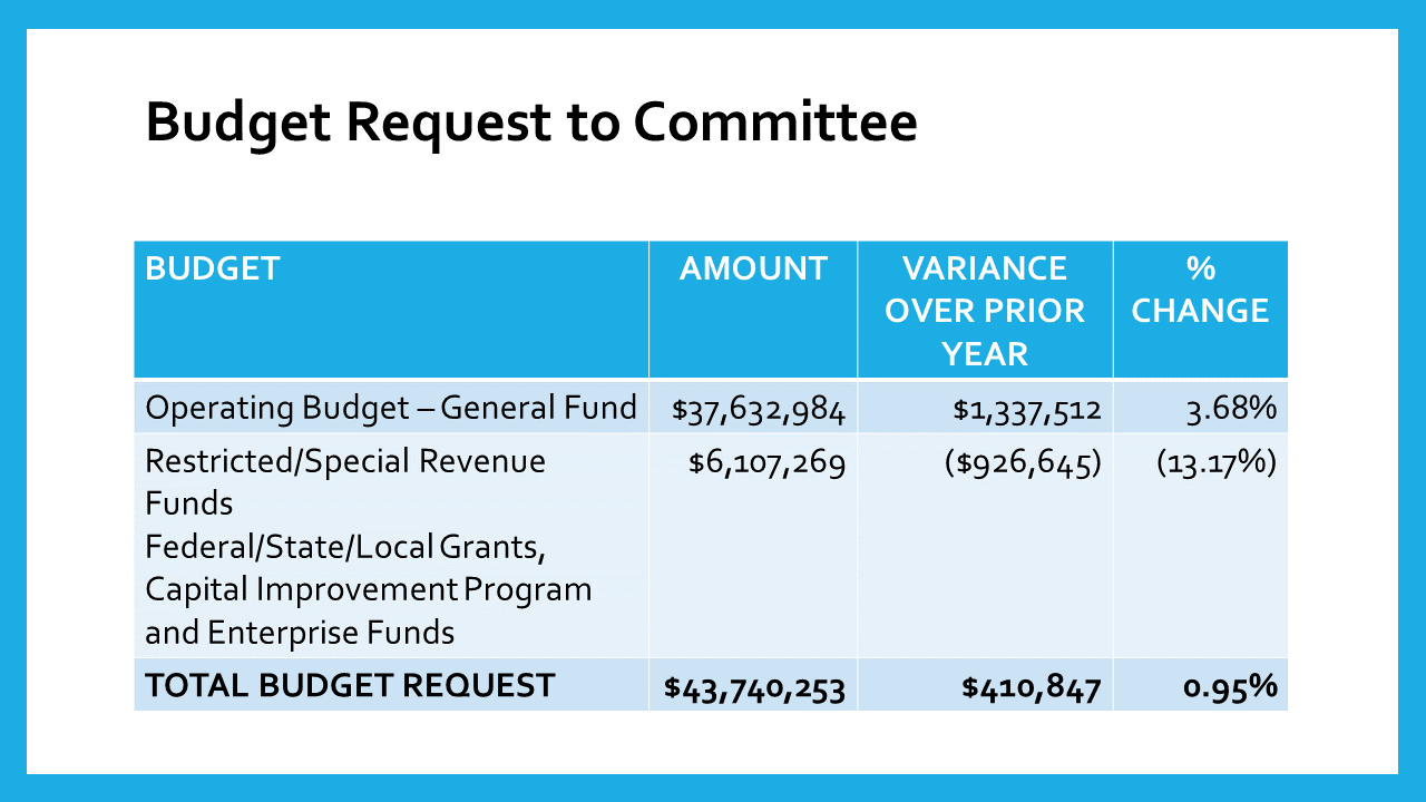 FY21 Budget Request