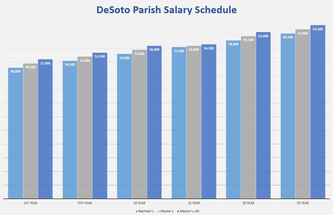 salary schedule