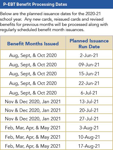 processing dates