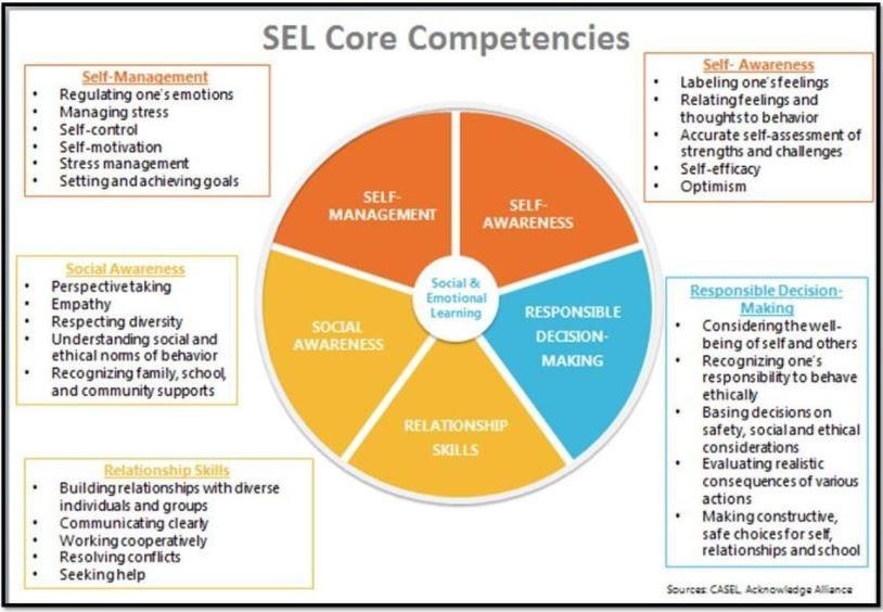 SEL Core Compentencies