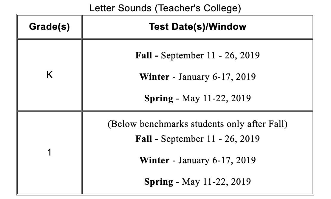 Letter Sounds (Teacher's College)