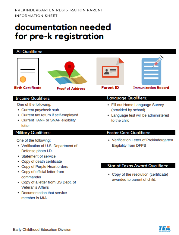 An image with all the procedures of the documents you need for registration.