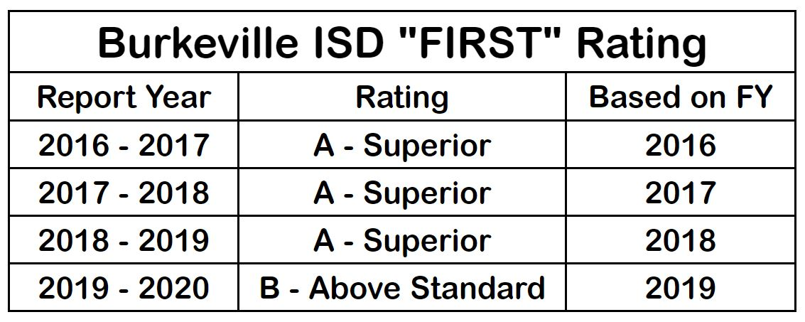 FIRST Rating Chart
