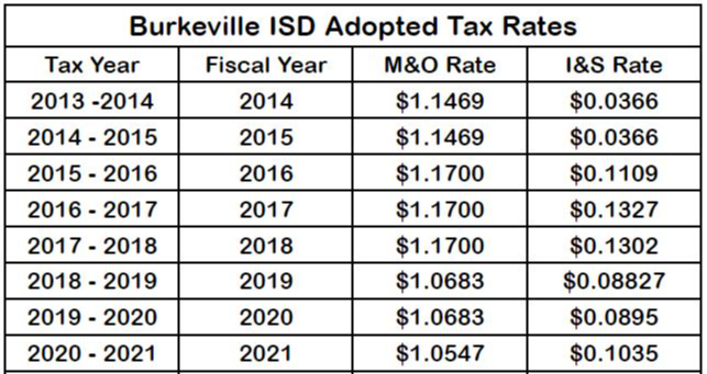 Adopted Tax Rate Table