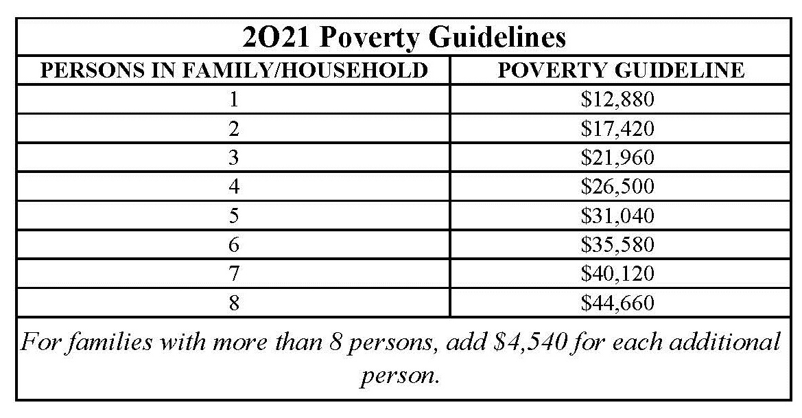 Poverty Guidelines