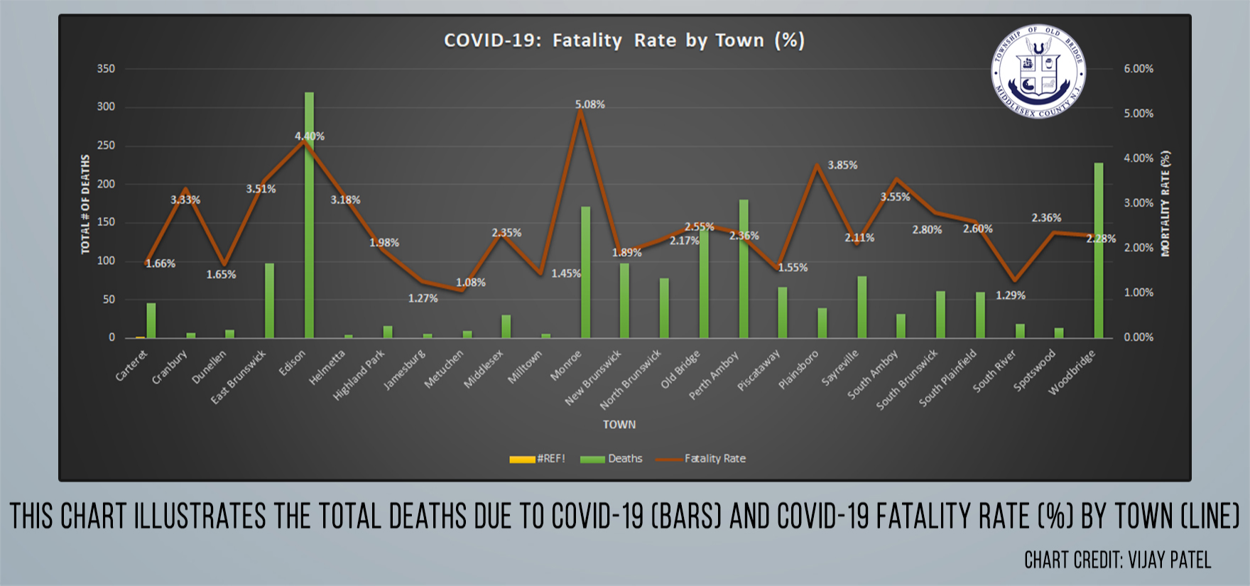 Fatality Rate by Town Chart
