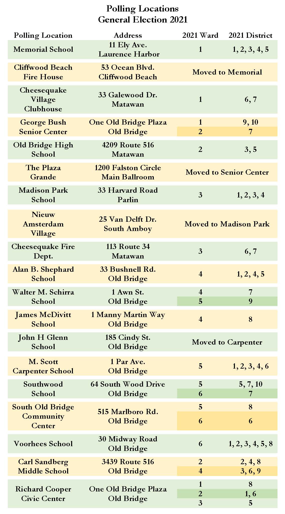 List of Polling Location Assignments for June 8 , 2021 Primary Election