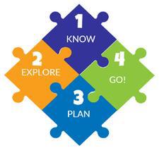 Academic & Career Planning Steps
