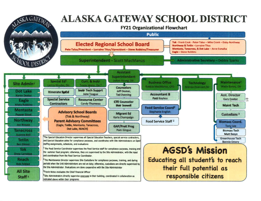 Alaska Gateway School District 2020-2021 Organizational Flowchart