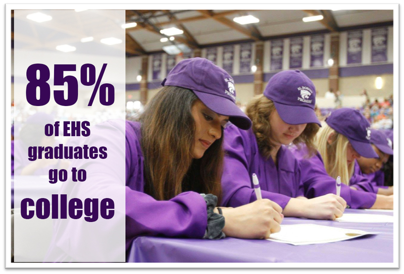 85% of EHS graduates go to college.