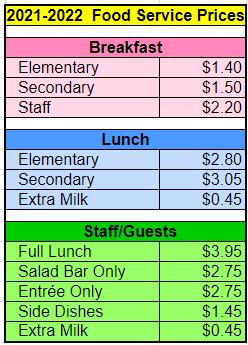 2021-2022 Food Costs