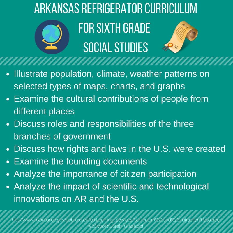 ARKANSAS REFRIGERATOR CURRICULUM FOR SIXTH GRADE SOCIAL STUDIES