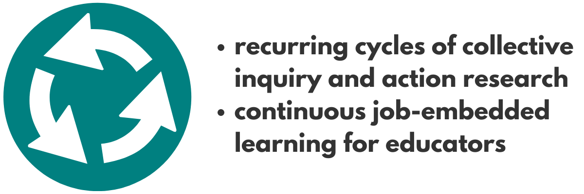 recurring cycles of collective inquiry and action research; continuous job-embedded learning for educators