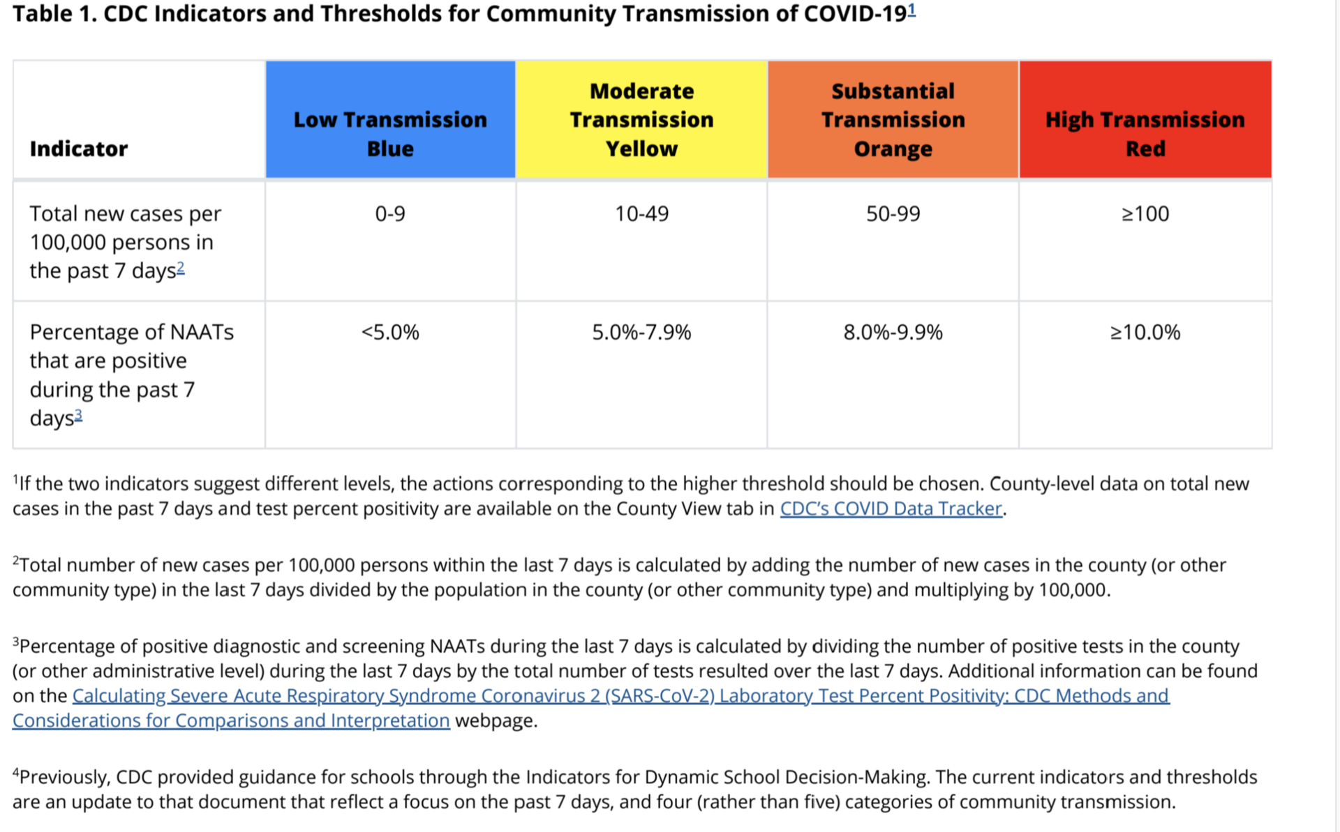 CDC Recommendations for Schools and Openings