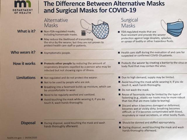 Masks detail chart
