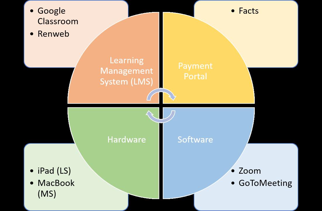 MCA technology diagram