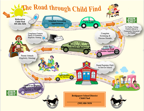 The Road Through Child Find infographic