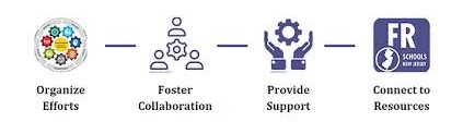 Organize Effors - Foster Collaboration - Provide Support - Connect to Resources