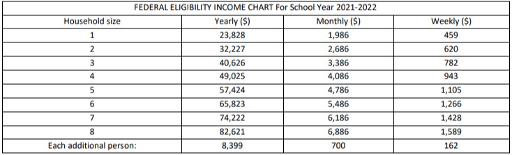 School Meals FEDERAL ELIGIBILITY INCOME CHART For School Year 2021-2022