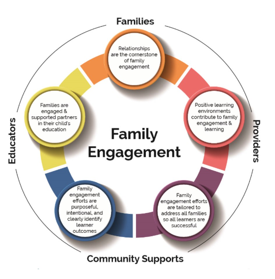 Family Engagement Graphic