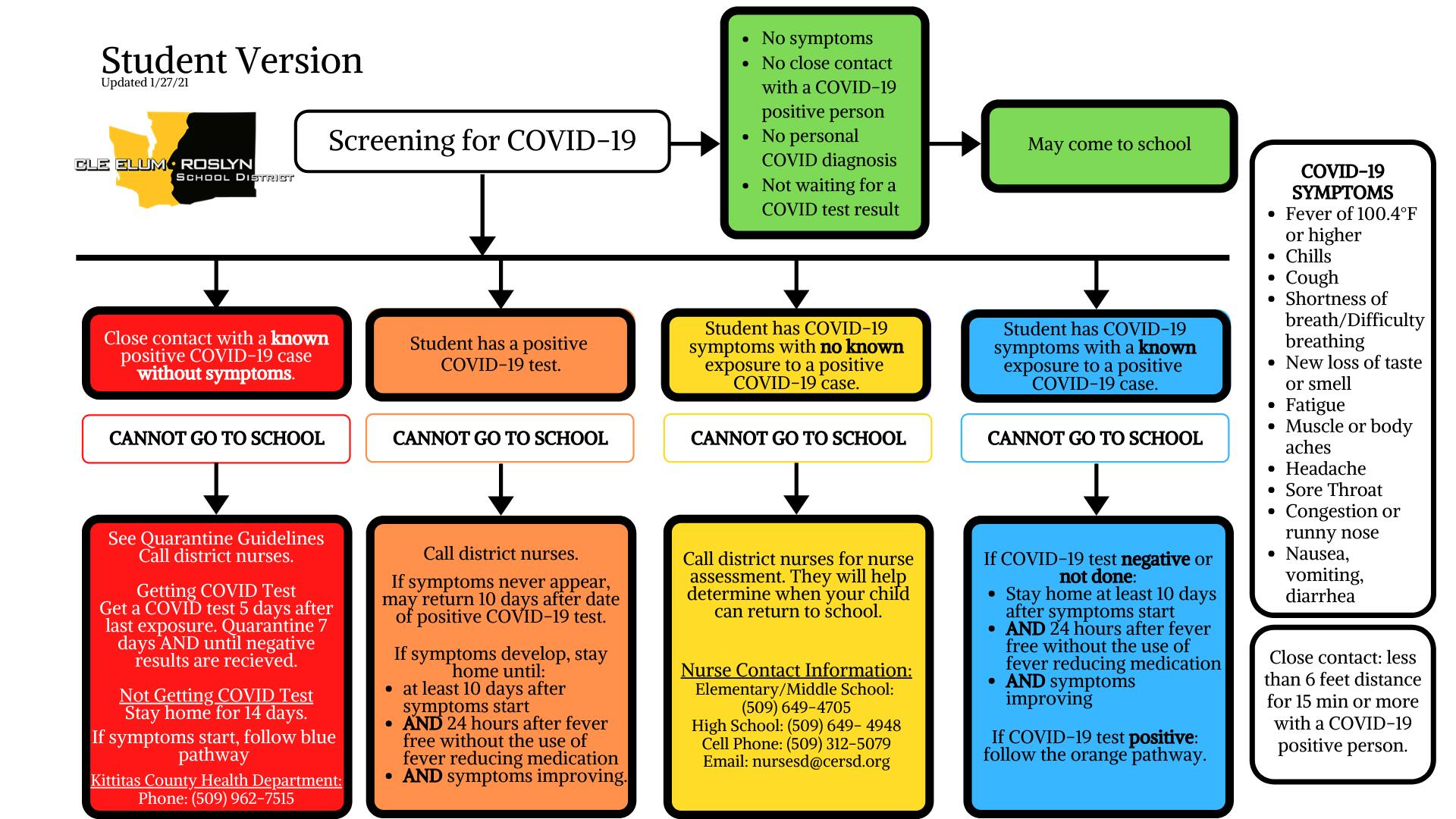Student Version Updated 1/27/21 Screening for COVID-19 - this chart walks through what to do if you have no symptoms, close contact with a known positive case, student has had a positive test, students has COVID symptoms with no known exposure, student has symptoms with a known exposure. In most of the cases, do not go to school if you have symptoms or have been in contact with someone who has symptoms or tested positive.