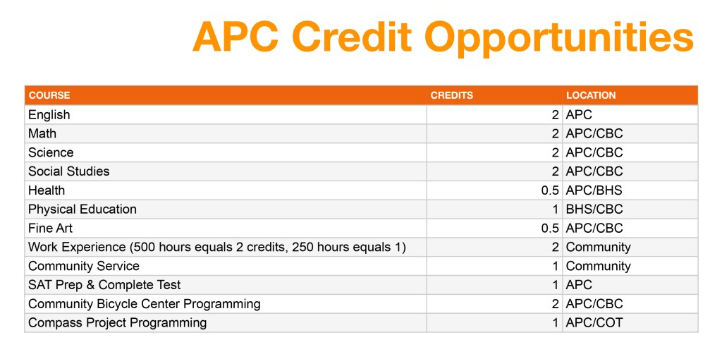 Credit Opportunities Chart