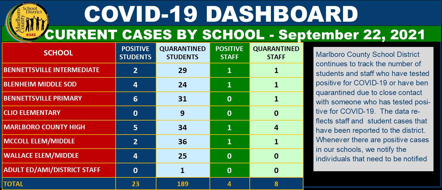 Dash Board 9-22-21