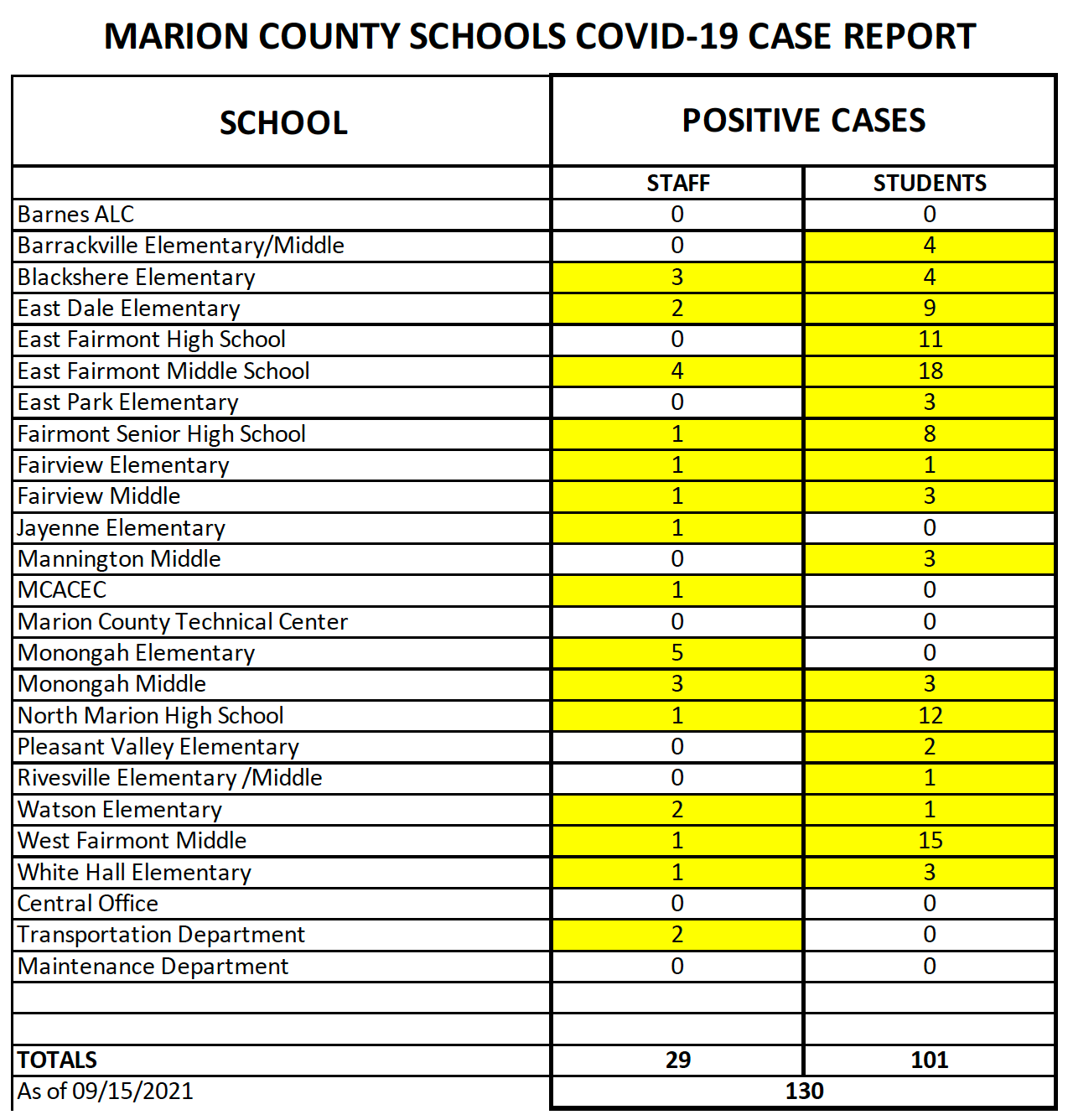 Covid-19 Reporting - Table of Cumulative Data September 15,  2021