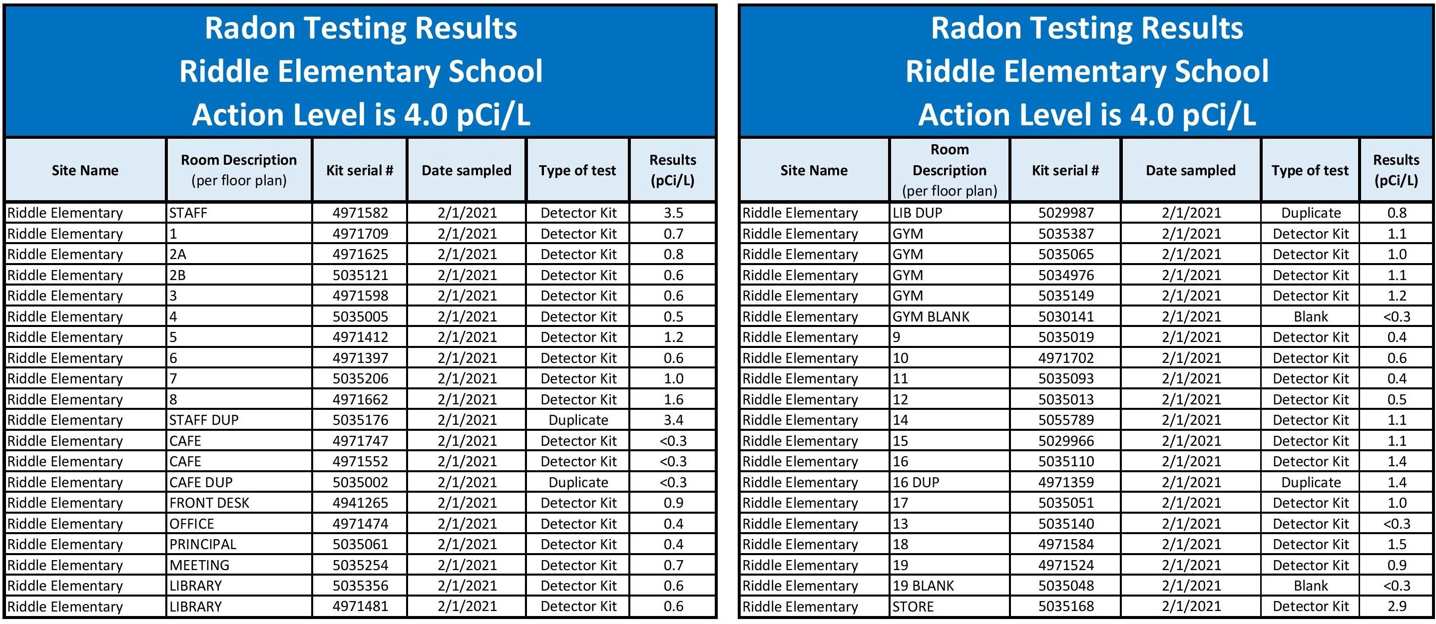 RES Radon Testing Results 2021