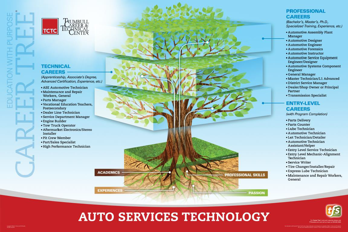 Auto Services Technology Career Tree
