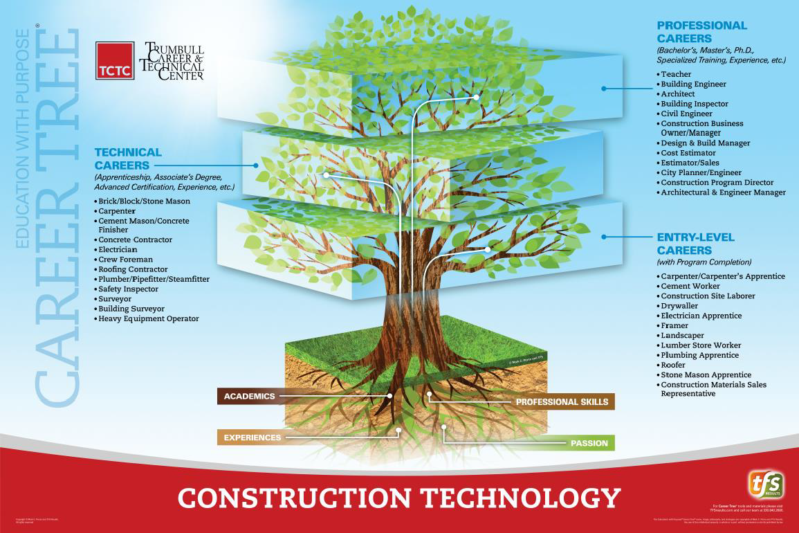 Construction  Technology Career Tree