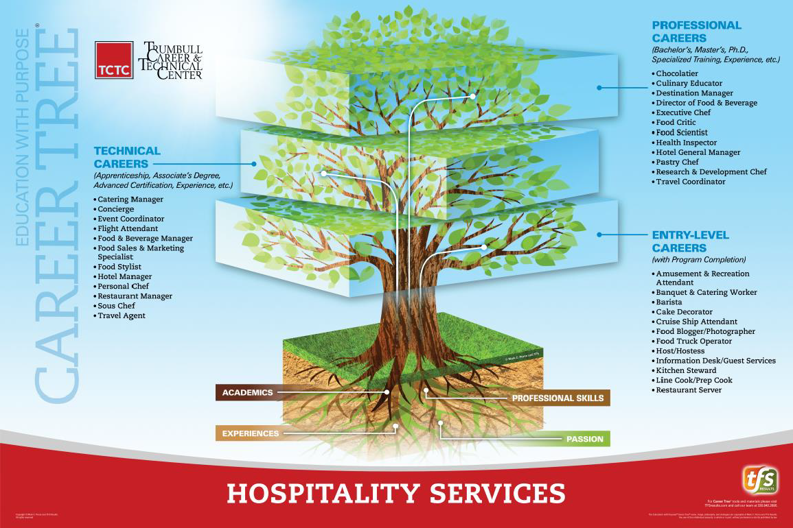 Hospitality Services Career Tree