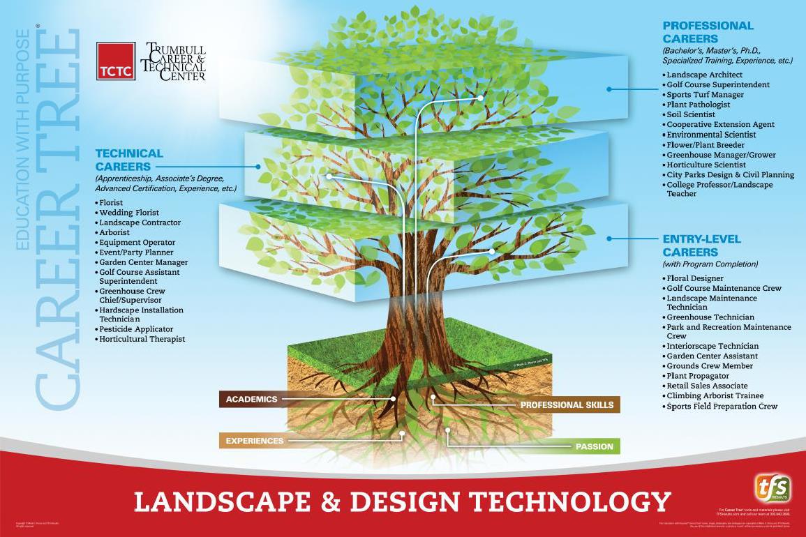 Landscape Design & Technology