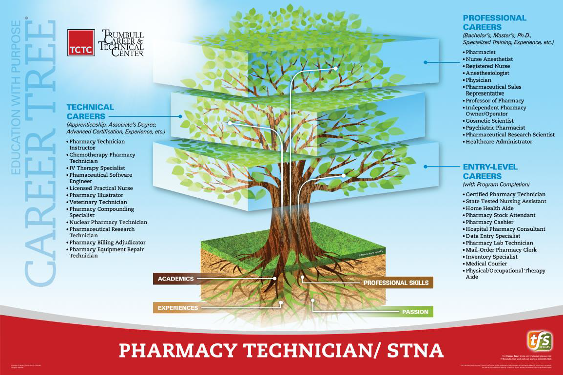 Pre-Nursing: Pharmacy Career Tree