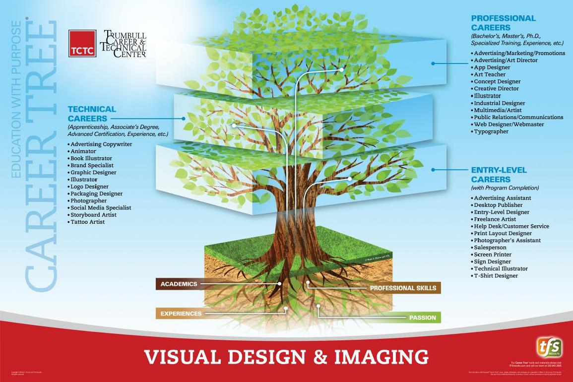 Visual Design & Imaging Career Tree