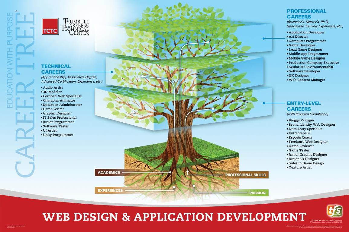 Web Design & Application Development Career Tree