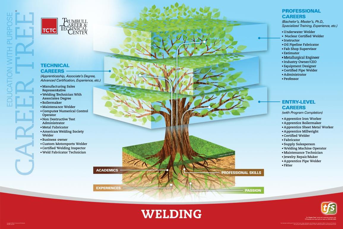 Welding Career Tree