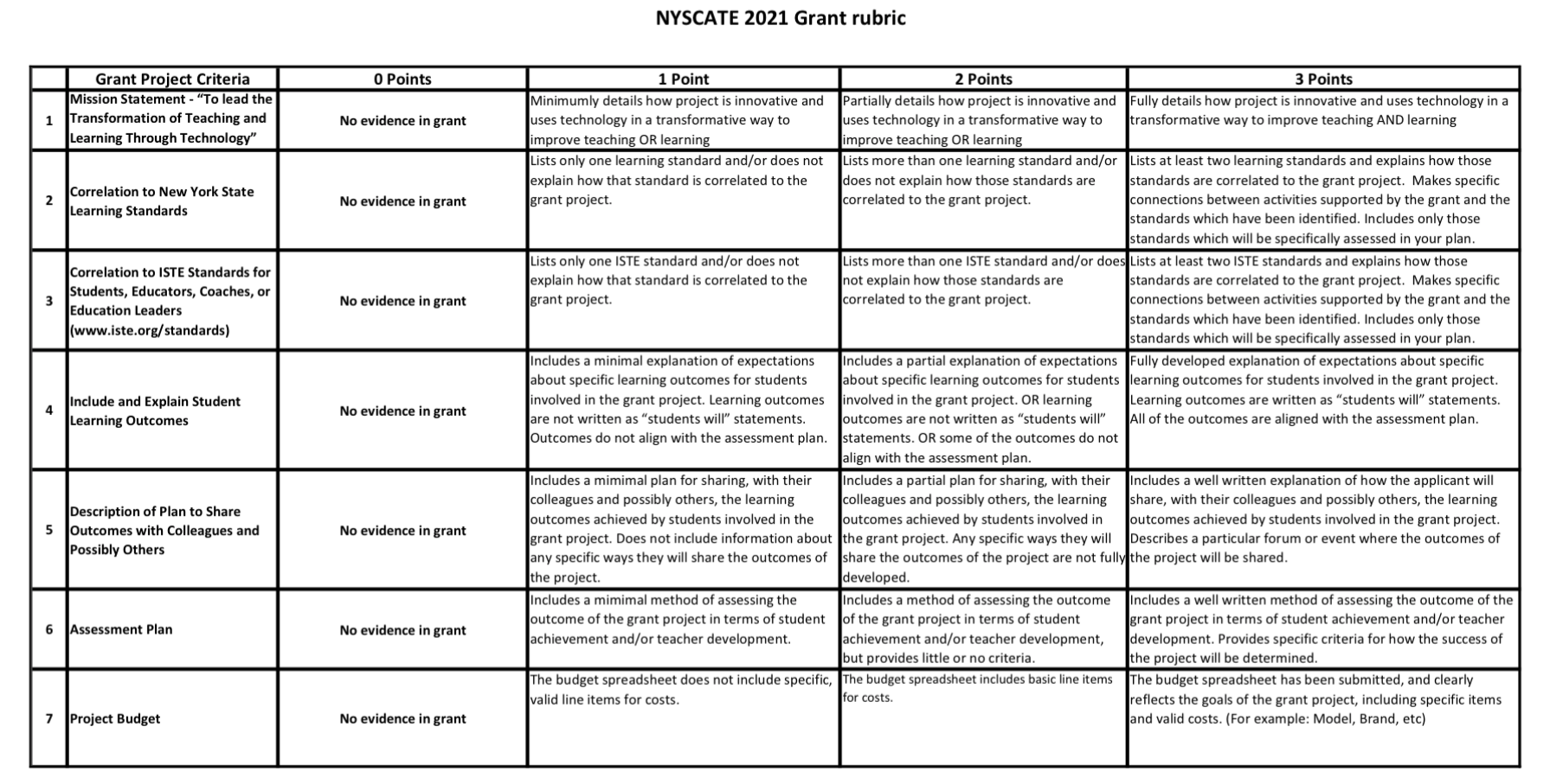 NYSCATE 2021 Grant Rubric