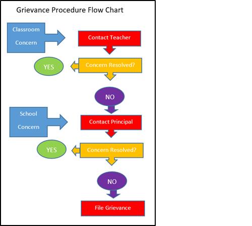 Grievance Procedure Flow Chart.png