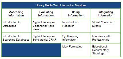 Library Media Tech Information Sessions