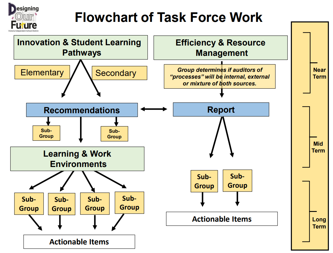 Flowchart of Task Force Work