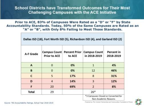 School Districts have transformed outcomes for their most challenging campuses with the ACE initiative