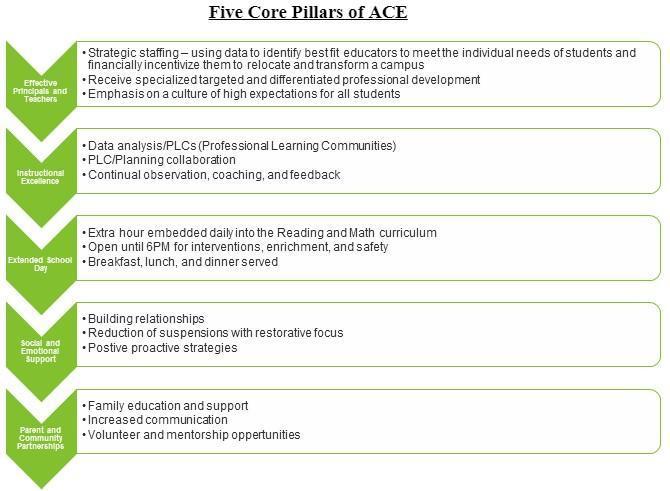 Five Core Pillars of ACE