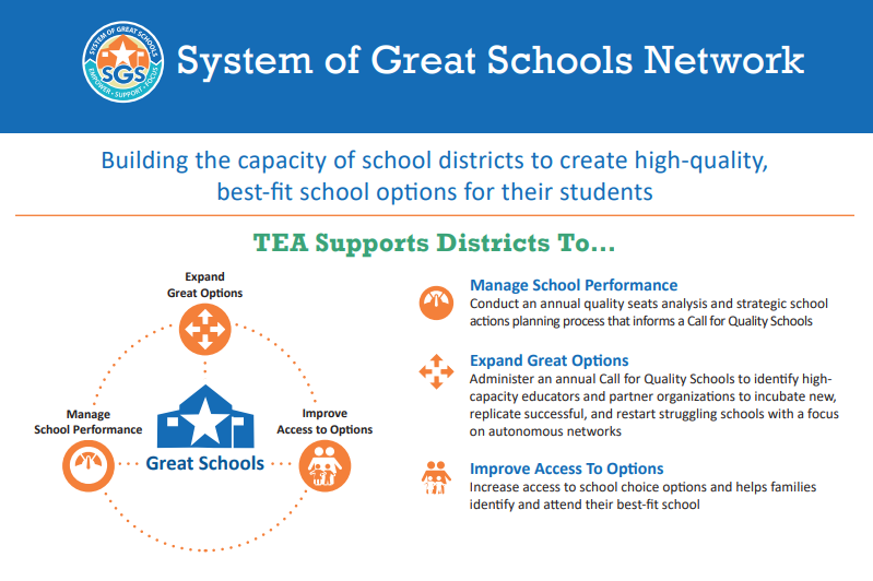 Systems of Great Schools graphic