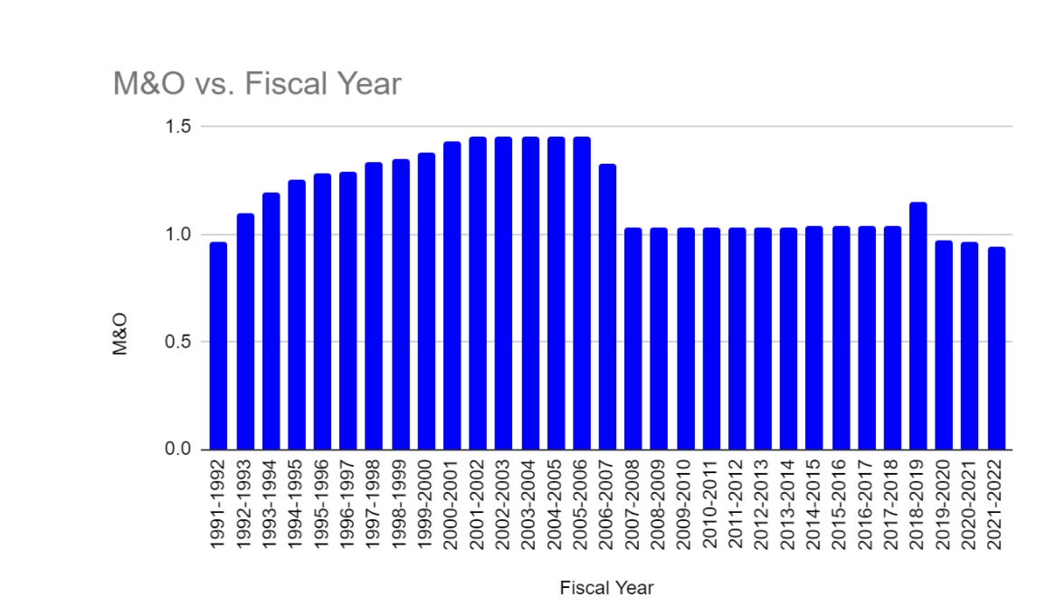 M&O tax rate graph