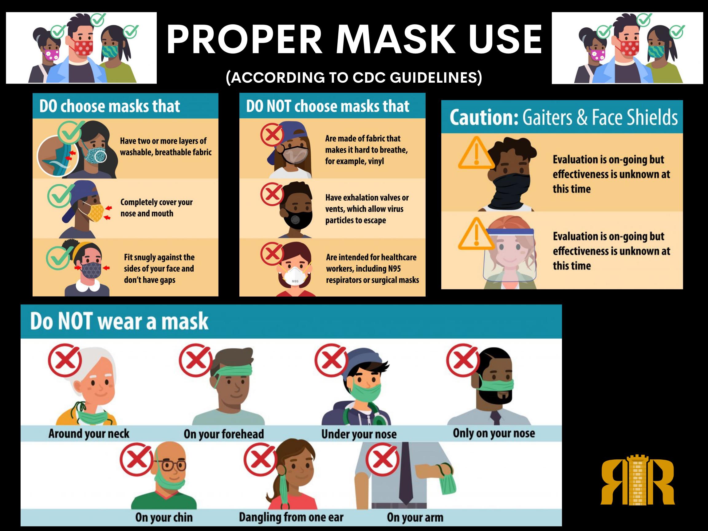 Proper Mask Usage